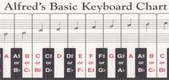Alfred\'s Basic Keyboard Chart