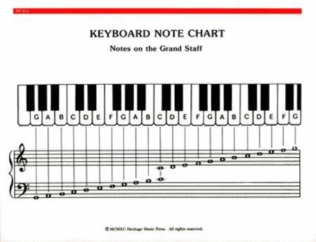 Elementary Piano Note Chord Chart Sheet Music Sheet Music Plus