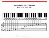 Piano note chart timiznceptzmusic piano note chart ccuart Images