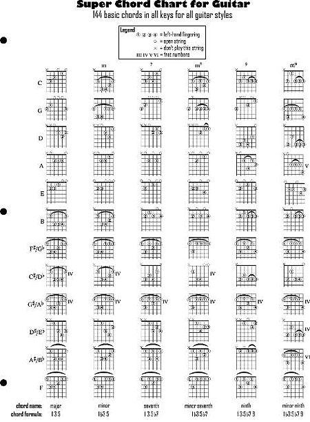 Super Chord Chart For Guitar Sheet Music By Various